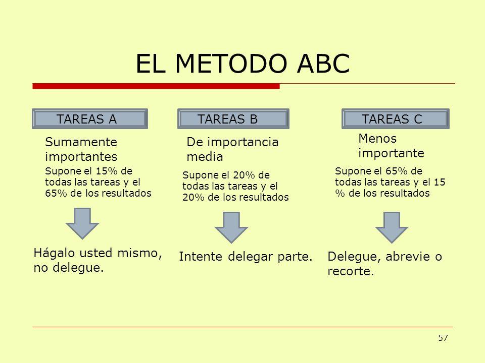 EL METODO ABC 57 TAREAS ATAREAS BTAREAS C Sumamente importantes Menos importante De importancia media Supone el 15% de todas las tareas y el 65% de lo
