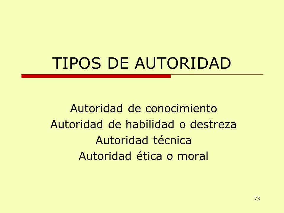 TIPOS DE AUTORIDAD Autoridad de conocimiento Autoridad de habilidad o destreza Autoridad técnica Autoridad ética o moral 73