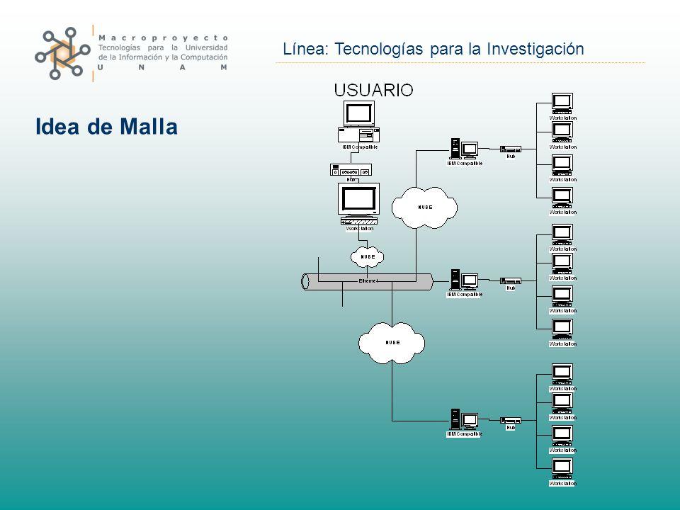 Línea: Tecnologías para la Investigación Idea de Malla