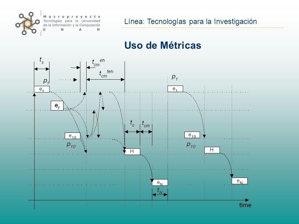 Línea: Tecnologías para la Investigación Uso de Métricas