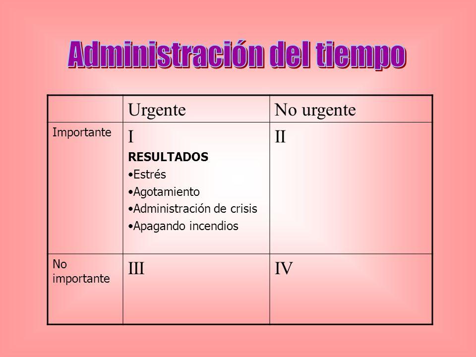 UrgenteNo urgente Importante I RESULTADOS Estrés Agotamiento Administración de crisis Apagando incendios II No importante IIIIV