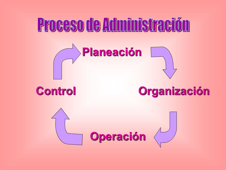 PlaneaciónOrganizaciónControl Operación