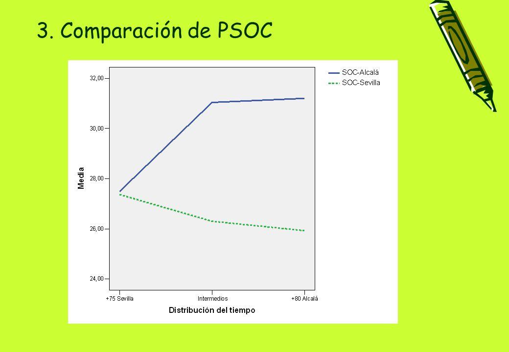 3. Comparación de PSOC