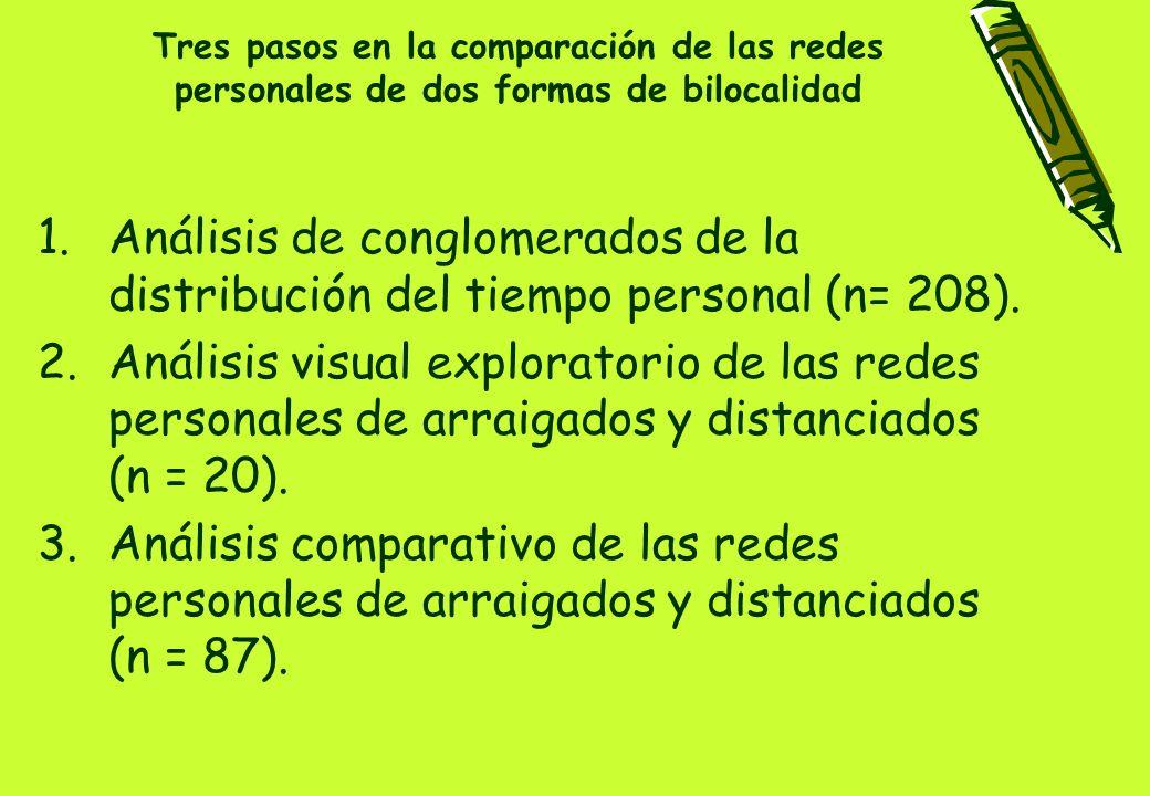 1.Análisis de conglomerados Bilocales distanciados: +75% en Sevilla.