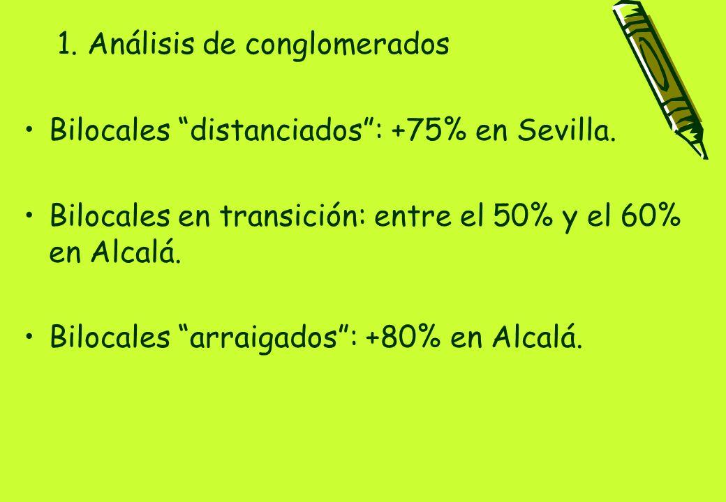 1. Análisis de conglomerados Bilocales distanciados: +75% en Sevilla.