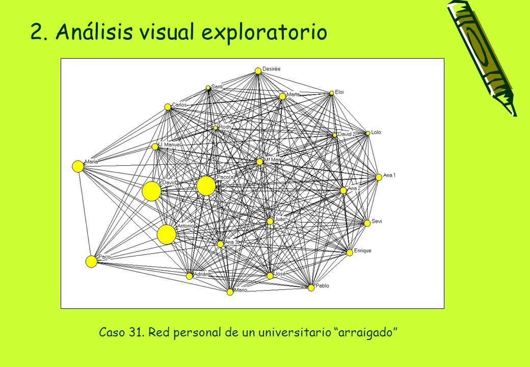2. Análisis visual exploratorio Caso 31. Red personal de un universitario arraigado