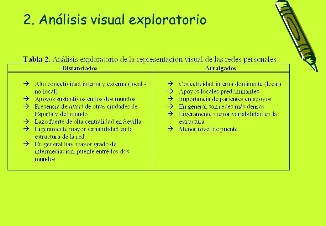 Comunicación basada en: Maya Jariego, I.& Armitage, N.