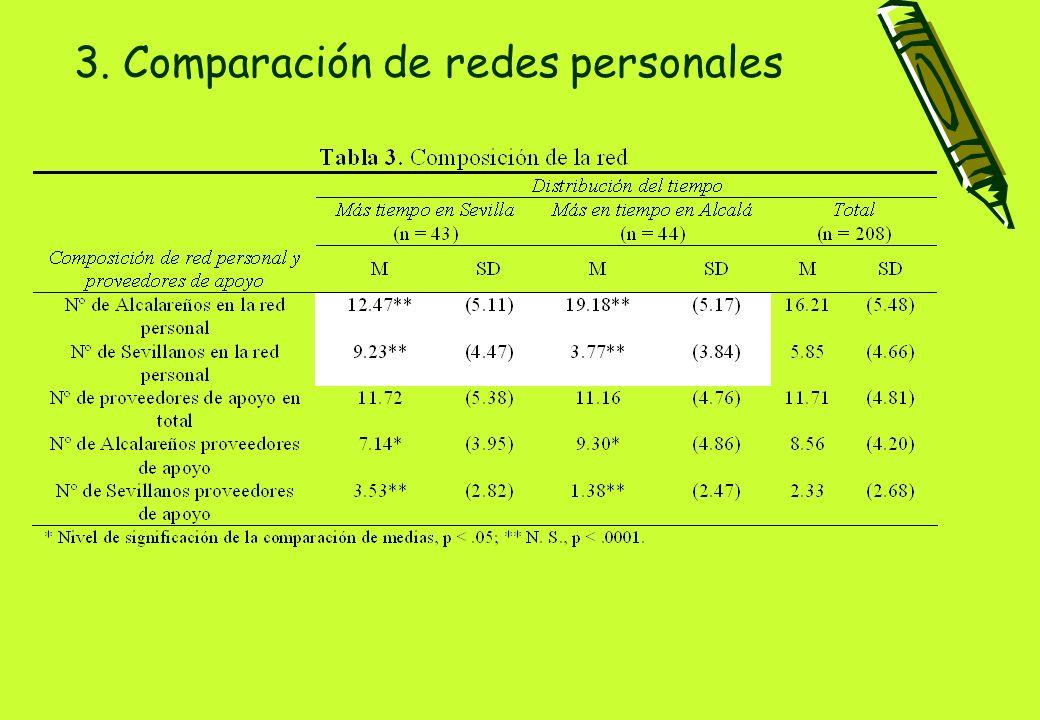 3. Comparación de redes personales