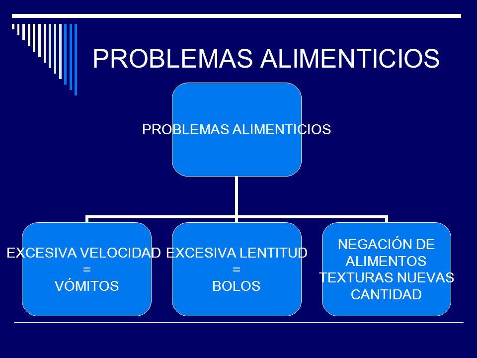 PROBLEMAS ALIMENTICIOS EXCESIVA VELOCIDAD = VÓMITOS EXCESIVA LENTITUD = BOLOS NEGACIÓN DE ALIMENTOS TEXTURAS NUEVAS CANTIDAD