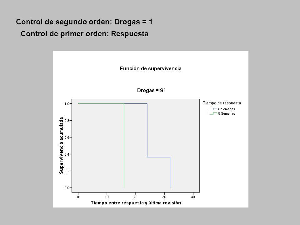 Control de segundo orden: Drogas = 1 Control de primer orden: Respuesta