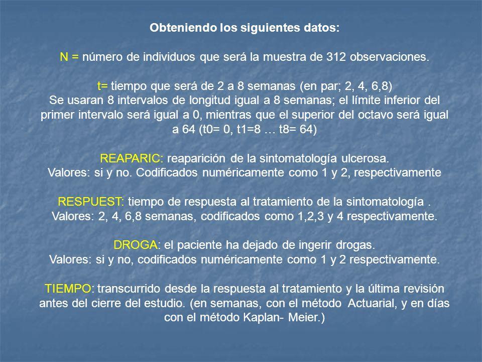 Para poder obtener respuestas para cada semana y los distintos intervalos debemos usar el programa SPSS y seguir los siguientes pasos: Analizar – supervivencia - tablas de mortalidad (en el cuadro de diálogo) TIEMPO: entre respuesta y última revisión MOSTRAR INTERVALOS DE TIEMPO : 0 hasta 64 por 8 ESTADO: reaparic(1) FACTOR: respuest (1,4) POR FACTOR: tabaco (1,2) Opciones en el cuadro de diálogo Tablas de mortalidad Gráfico: supervivencia Comparar los niveles del primer factor: por parejas Continuar Aceptar