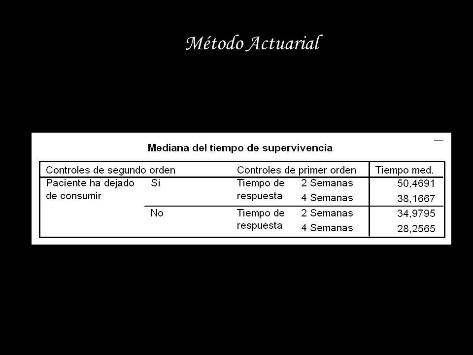 Método Actuarial