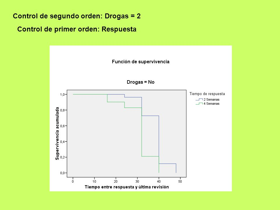Control de segundo orden: Drogas = 2 Control de primer orden: Respuesta