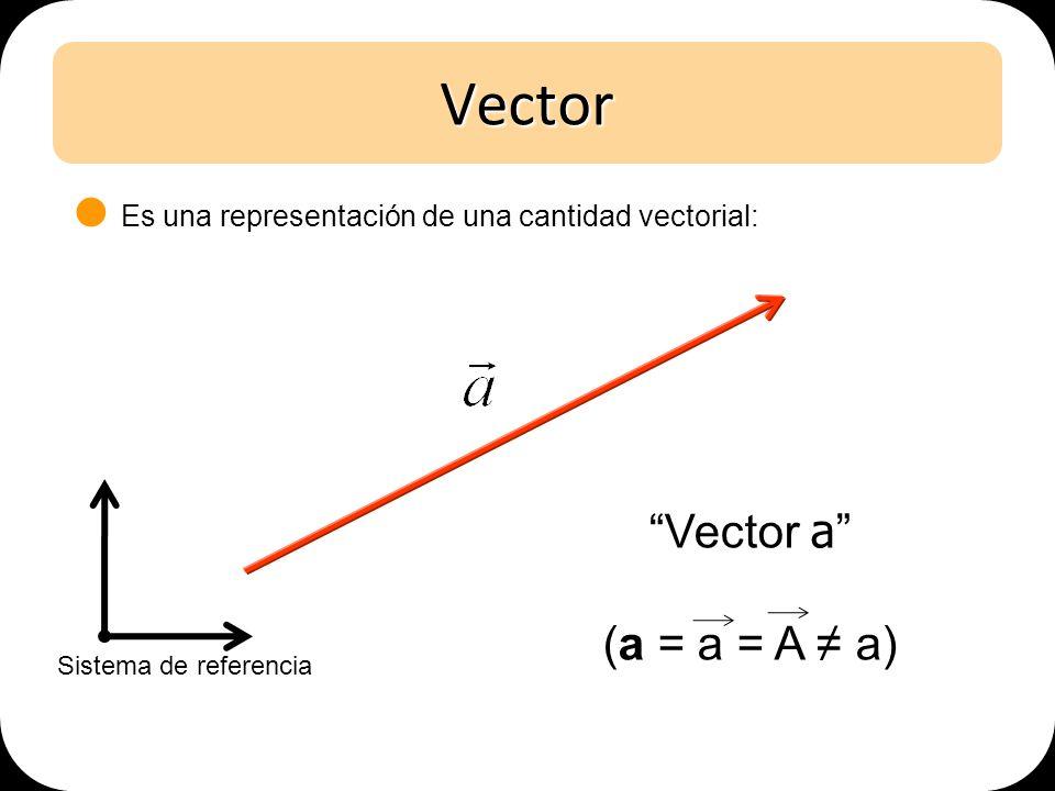 Vector Vector a (a = a = A a) Sistema de referencia Es una representación de una cantidad vectorial: