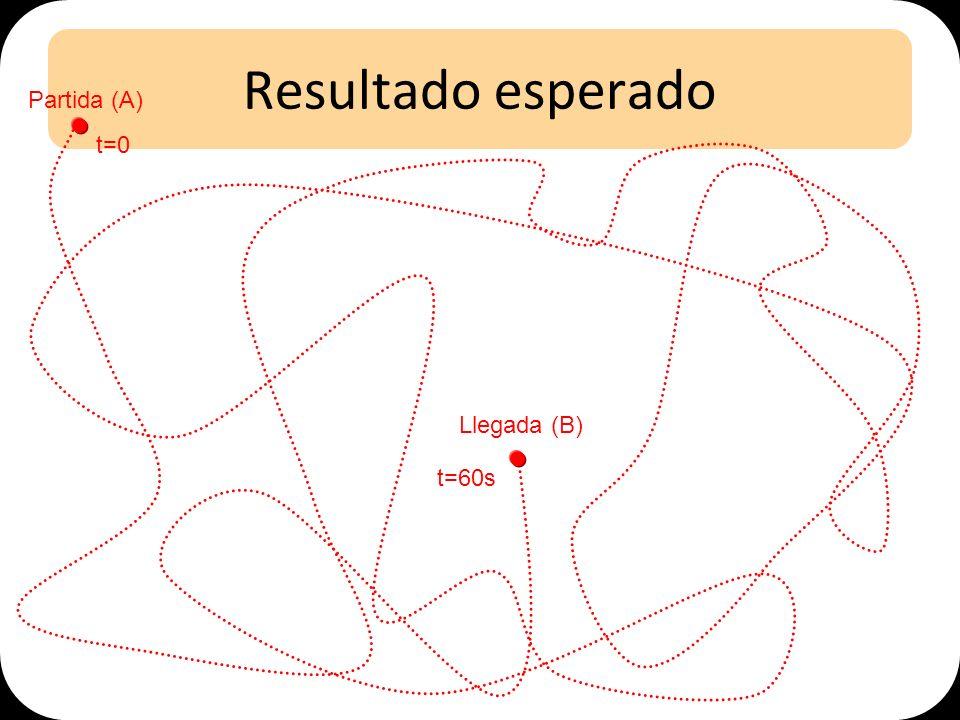Resultado esperado Partida (A) Llegada (B) t=0 t=60s