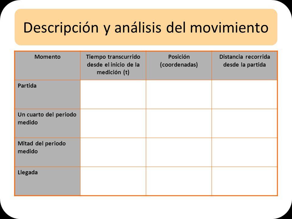 Descripción y análisis del movimiento MomentoTiempo transcurrido desde el inicio de la medición (t) Posición (coordenadas) Distancia recorrida desde l
