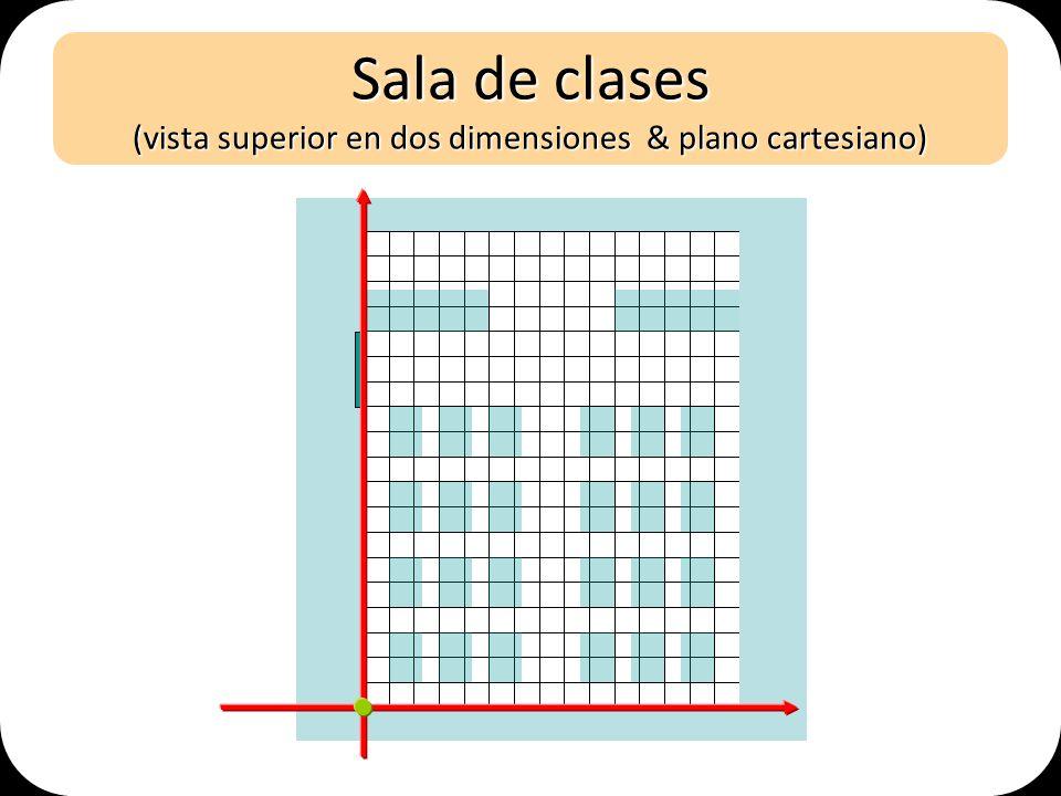 Sala de clases (vista superior en dos dimensiones & plano cartesiano)