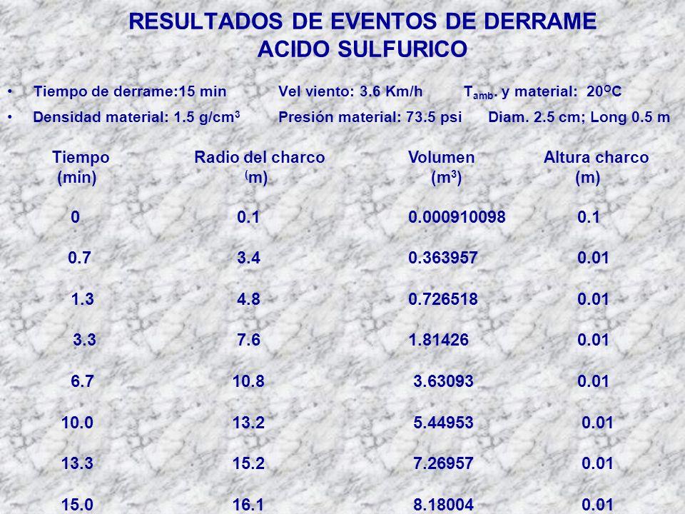 RESULTADOS DE EVENTOS DE DERRAME ACIDO SULFURICO Tiempo de derrame:15 minVel viento: 3.6 Km/hT amb.