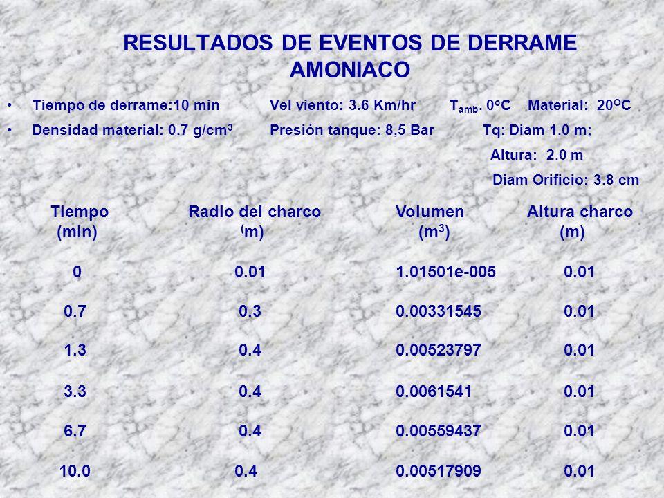 RESULTADOS DE EVENTOS DE DERRAME AMONIACO Tiempo de derrame:10 minVel viento: 3.6 Km/hrT amb.