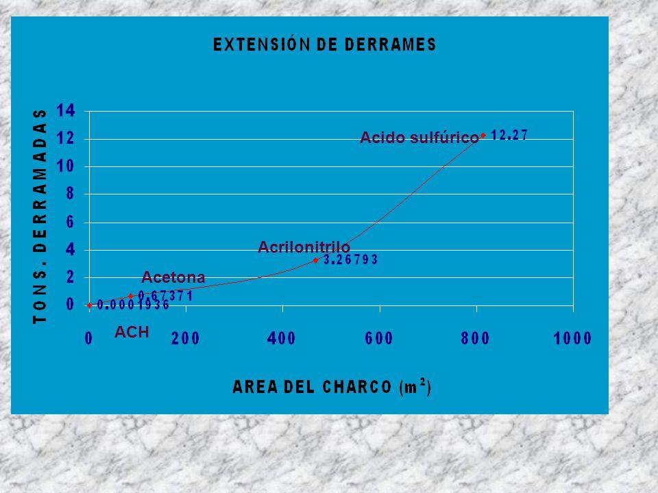ACH Acetona Acrilonitrilo Acido sulfúrico
