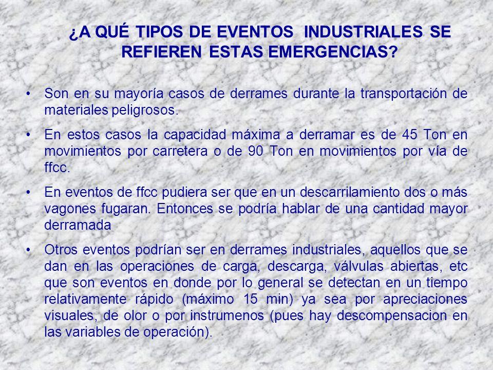 ¿A QUÉ TIPOS DE EVENTOS INDUSTRIALES SE REFIEREN ESTAS EMERGENCIAS.