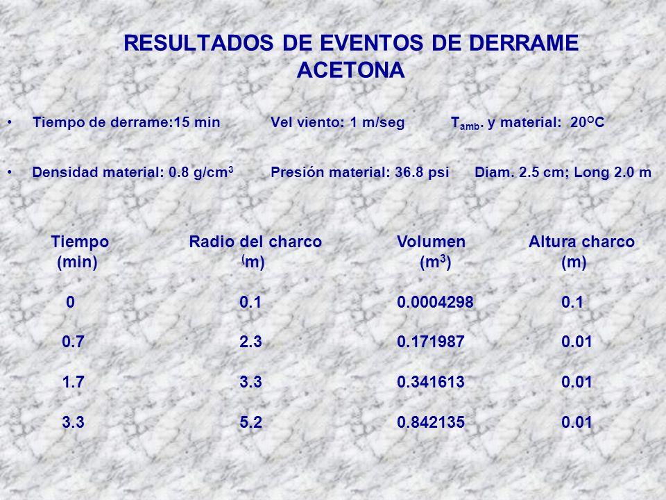 RESULTADOS DE EVENTOS DE DERRAME ACETONA Tiempo de derrame:15 minVel viento: 1 m/segT amb.