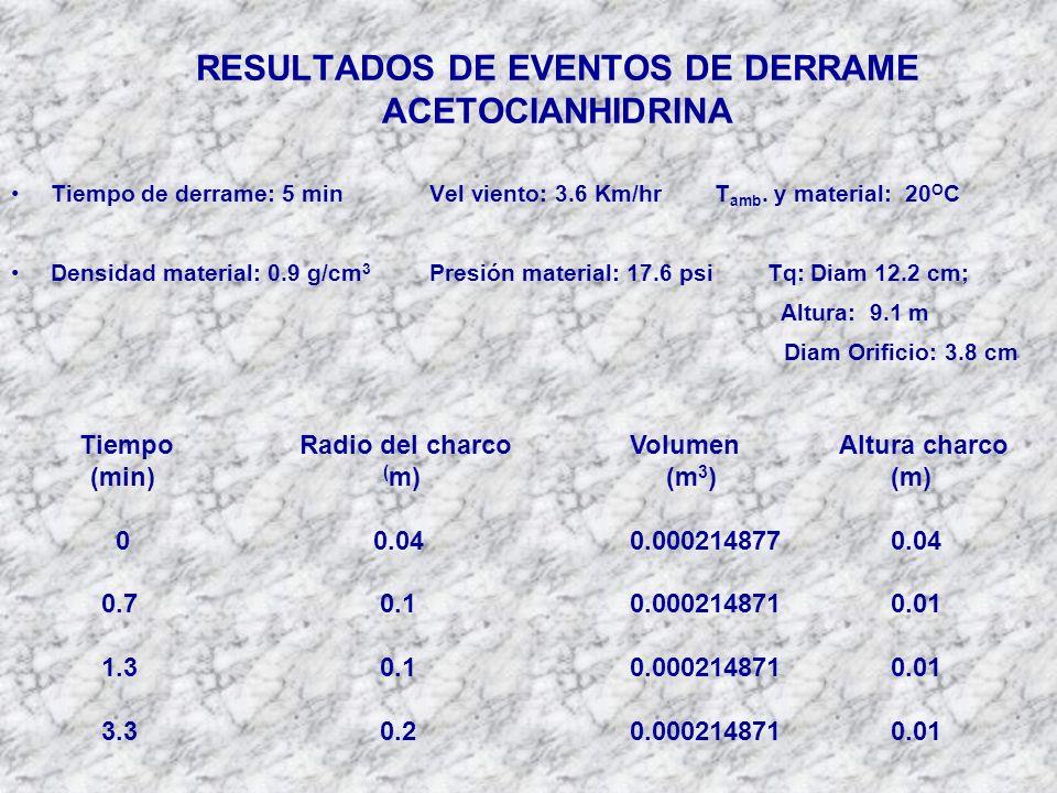 RESULTADOS DE EVENTOS DE DERRAME ACETOCIANHIDRINA Tiempo de derrame: 5 minVel viento: 3.6 Km/hrT amb.
