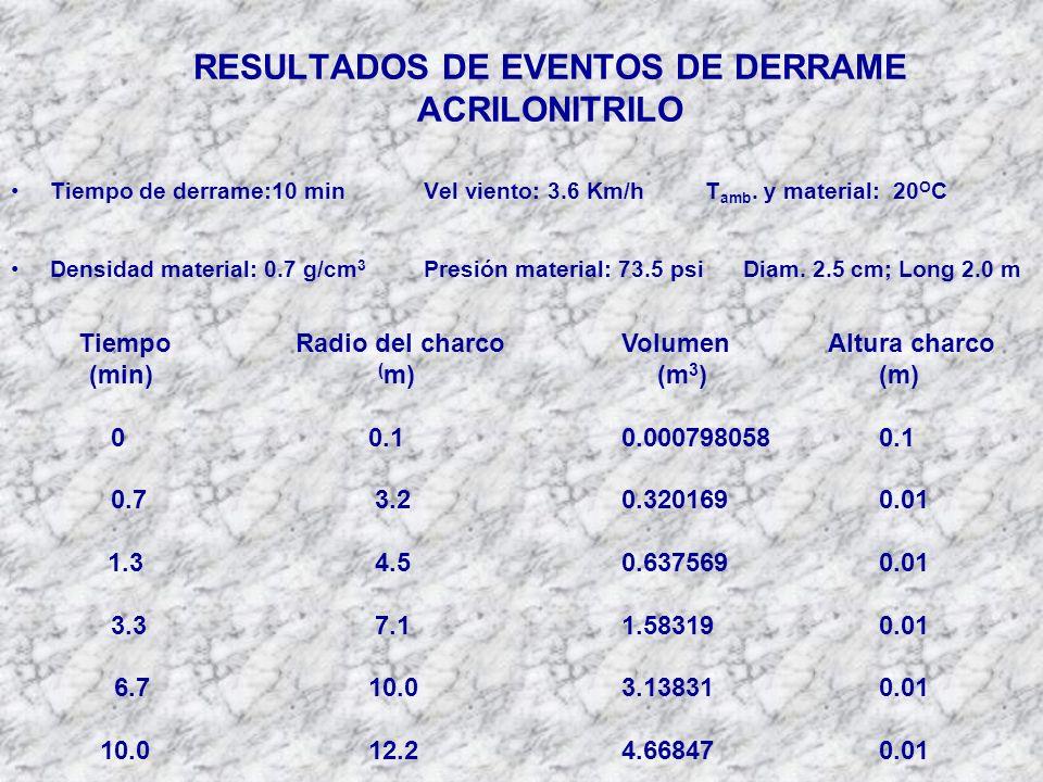 RESULTADOS DE EVENTOS DE DERRAME ACRILONITRILO Tiempo de derrame:10 minVel viento: 3.6 Km/hT amb.