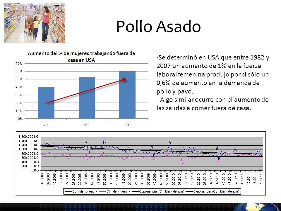 Pollo Asado -Se determinó en USA que entre 1982 y 2007 un aumento de 1% en la fuerza laboral femenina produjo por si sólo un 0,6% de aumento en la demanda de pollo y pavo.
