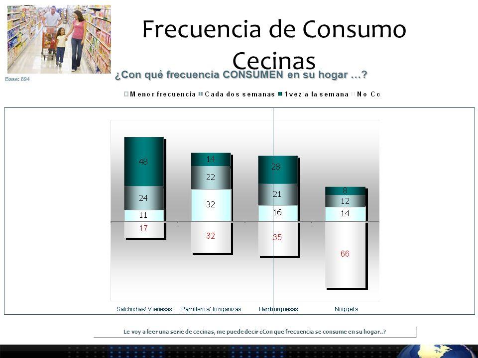 Frecuencia de Consumo Cecinas ¿Con qué frecuencia CONSUMEN en su hogar ….