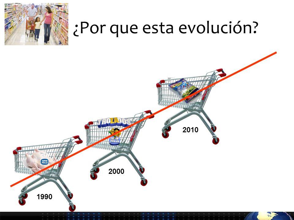 ¿Por que esta evolución 1990 2000 2010