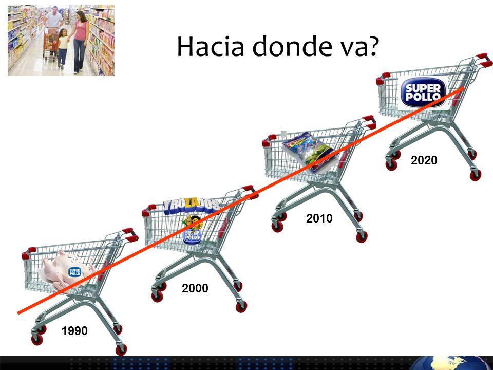 Hacia donde va 1990 2000 2010 2020