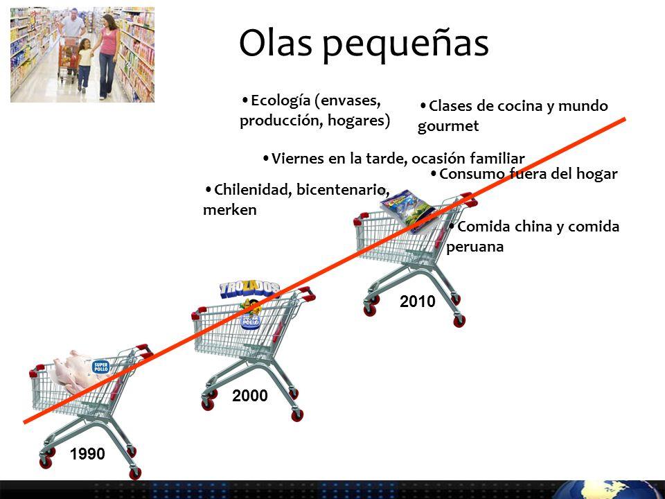 Olas pequeñas 1990 2000 2010 Chilenidad, bicentenario, merken Viernes en la tarde, ocasión familiar Ecología (envases, producción, hogares) Consumo fuera del hogar Comida china y comida peruana Clases de cocina y mundo gourmet