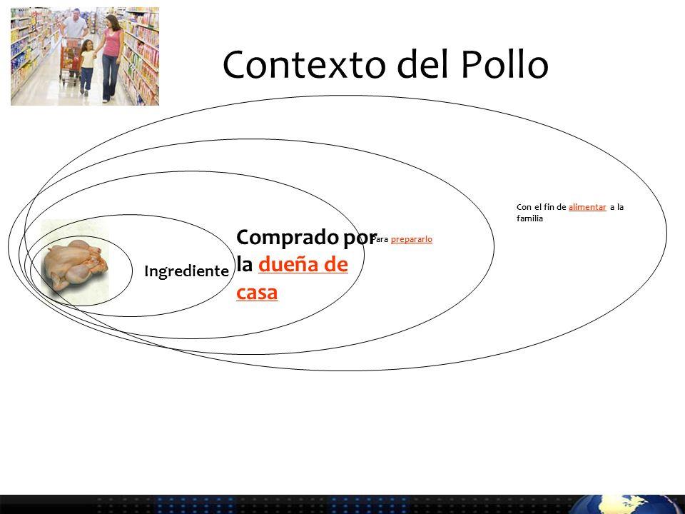 Contexto del Pollo Ingrediente Comprado por la dueña de casa Con el fin de alimentar a la familia Para prepararlo