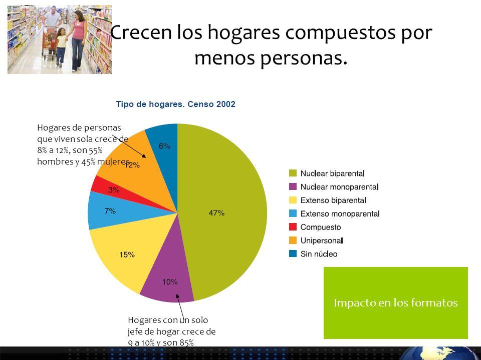 Frecuencia de Consumo Carnes y Cortes ¿Con qué frecuencia CONSUMEN en su hogar ….