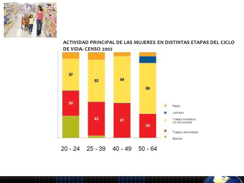 ACTIVIDAD PRINCIPAL DE LAS MUJERES EN DISTINTAS ETAPAS DEL CICLO DE VIDA.