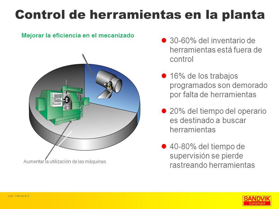 30-60% del inventario de herramientas está fuera de control 16% de los trabajos programados son demorado por falta de herramientas 20% del tiempo del