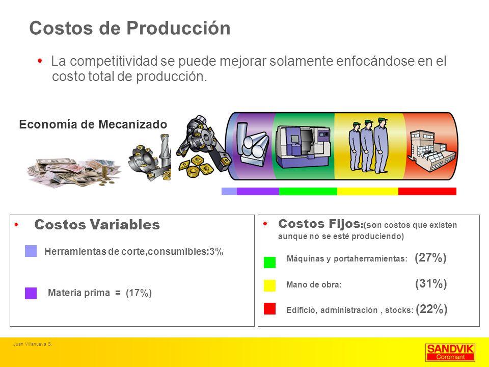 Costos de Producción La competitividad se puede mejorar solamente enfocándose en el costo total de producción. Economía de Mecanizado Costos Variables