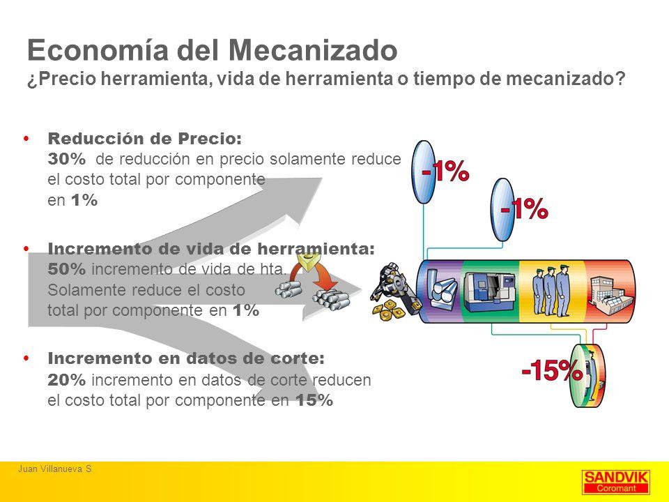 Economía del Mecanizado ¿Precio herramienta, vida de herramienta o tiempo de mecanizado? Reducción de Precio: 30% de reducción en precio solamente red