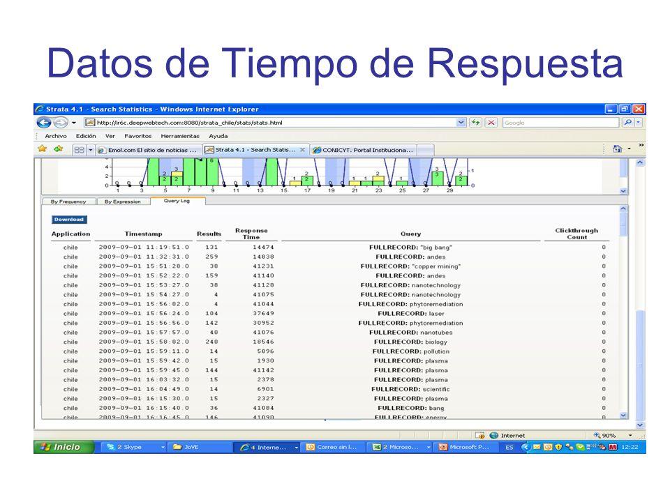 Datos de Tiempo de Respuesta