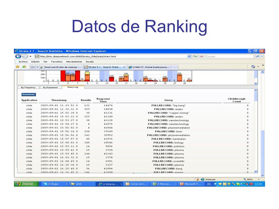 Datos de Ranking