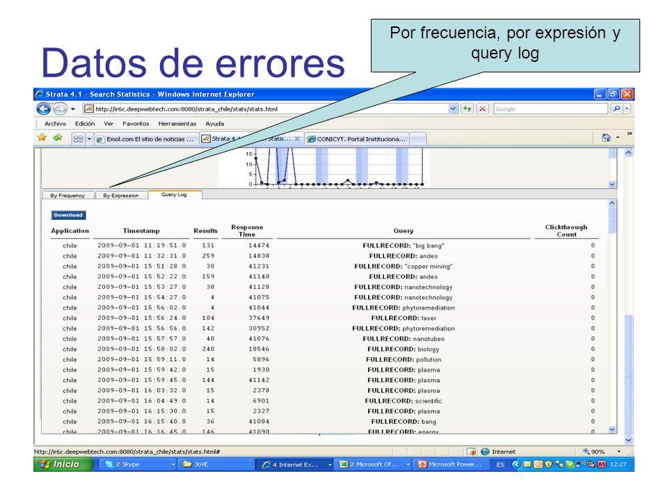 Datos de errores Por frecuencia, por expresión y query log