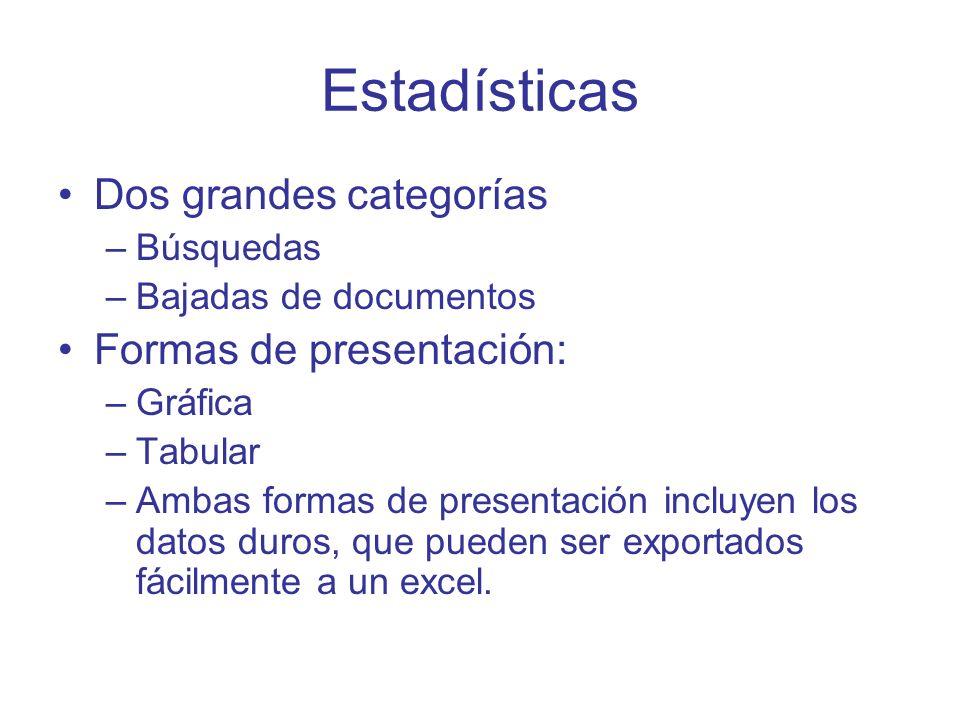 Estadísticas Dos grandes categorías –Búsquedas –Bajadas de documentos Formas de presentación: –Gráfica –Tabular –Ambas formas de presentación incluyen