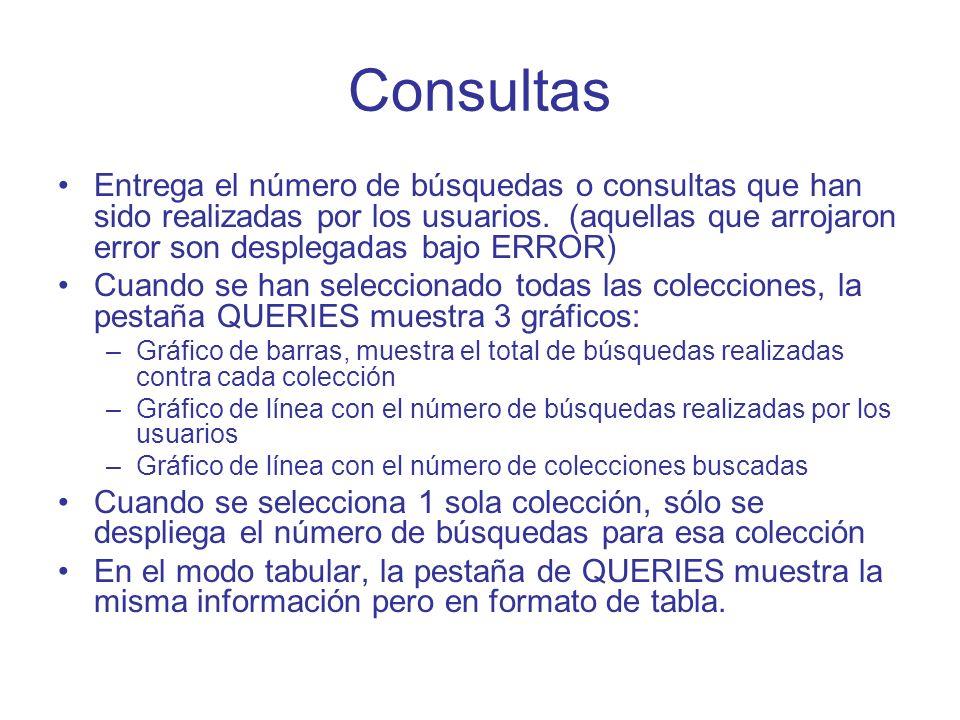 Consultas Entrega el número de búsquedas o consultas que han sido realizadas por los usuarios. (aquellas que arrojaron error son desplegadas bajo ERRO