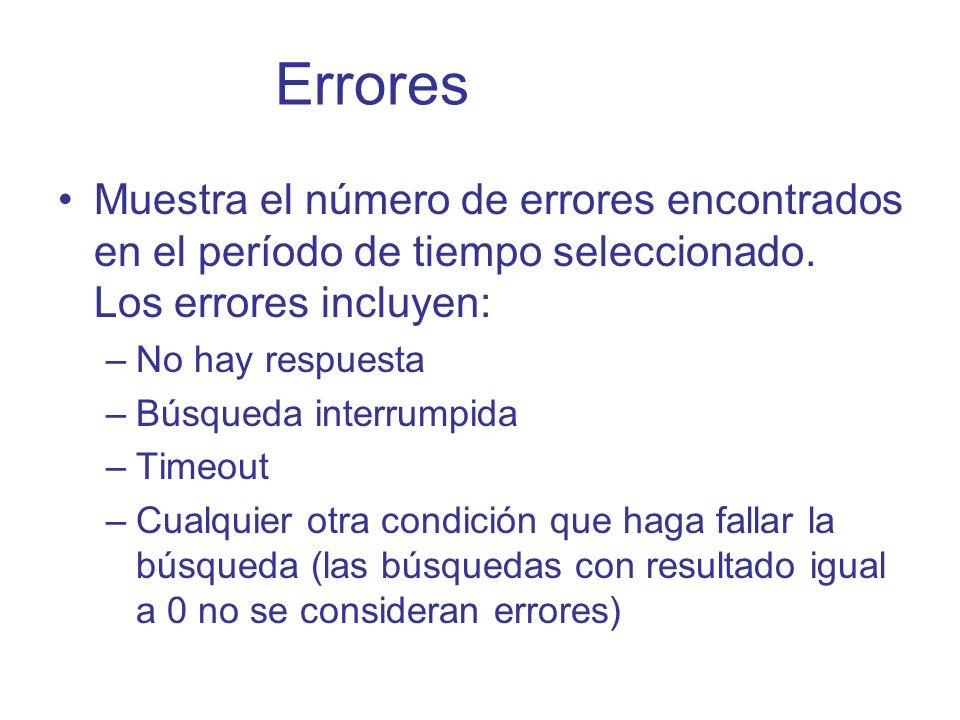 Errores Muestra el número de errores encontrados en el período de tiempo seleccionado. Los errores incluyen: –No hay respuesta –Búsqueda interrumpida