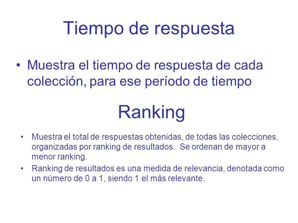 Tiempo de respuesta Muestra el tiempo de respuesta de cada colección, para ese período de tiempo Ranking Muestra el total de respuestas obtenidas, de