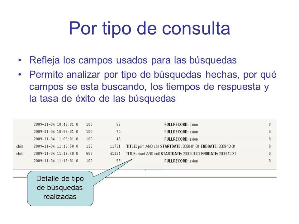Por tipo de consulta Refleja los campos usados para las búsquedas Permite analizar por tipo de búsquedas hechas, por qué campos se esta buscando, los