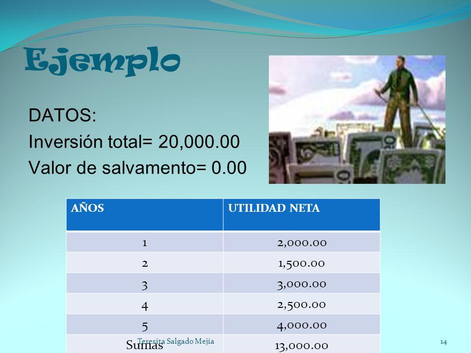 Ejemplo DATOS: Inversión total= 20,000.00 Valor de salvamento= 0.00 AÑOSUTILIDAD NETA 12,000.00 21,500.00 33,000.00 42,500.00 54,000.00 Sumas13,000.00