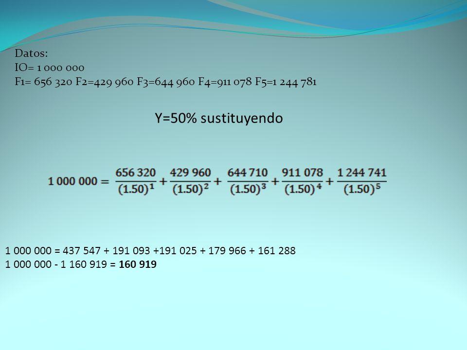 Datos: IO= 1 000 000 F1= 656 320 F2=429 960 F3=644 960 F4=911 078 F5=1 244 781 Y=50% sustituyendo 1 000 000 = 437 547 + 191 093 +191 025 + 179 966 + 1