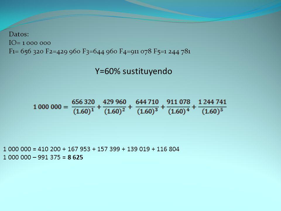 Y=60% sustituyendo 1 000 000 = 410 200 + 167 953 + 157 399 + 139 019 + 116 804 1 000 000 – 991 375 = 8 625 Datos: IO= 1 000 000 F1= 656 320 F2=429 960